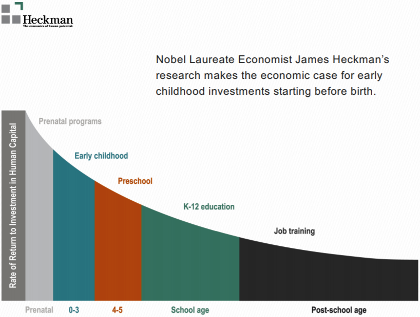 Heckman ROI education by age